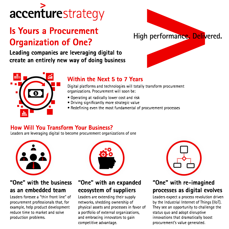 803937_Procurement_Organization_Infographic_V05_-_Accenture-Procurement-Organization-of-One-Infographic_pdf